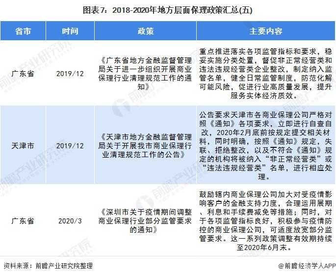 图表7:2018-2020年地方层面保理政策汇总(五)