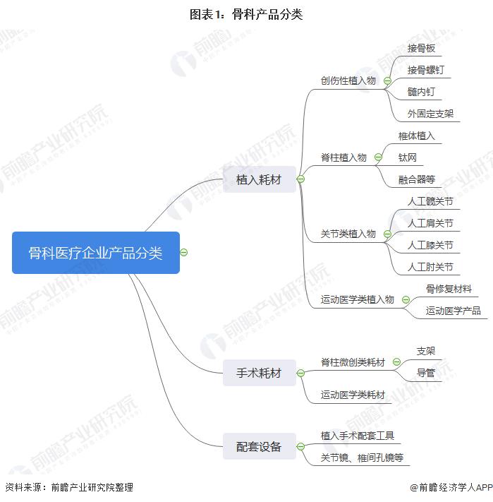 图表1:骨科产品分类