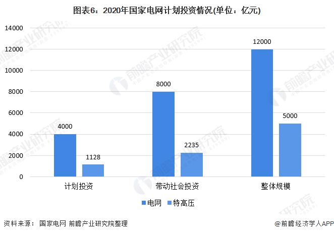 圖表6:2020年國家電網計劃投資情況(單位:億元)