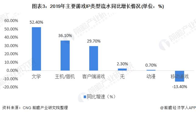 图表3:2019年主要游戏IP类型流水同比增长情况(单位:%)
