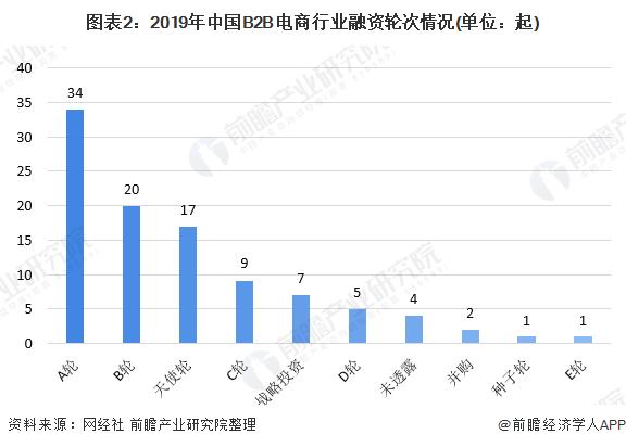 图表2:2019年中国B2B电商行业融资轮次情况(单位:起)