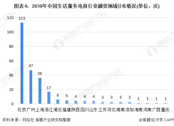图表4:2019年中国生活服务电商行业融资地域分布情况(单位:次)