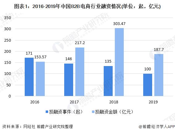 图表1:2016-2019年中国B2B电商行业融资情况(单位:起,亿元)