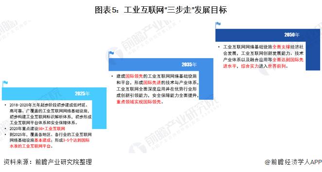 """图表5:工业互联网""""三步走""""发展目标"""