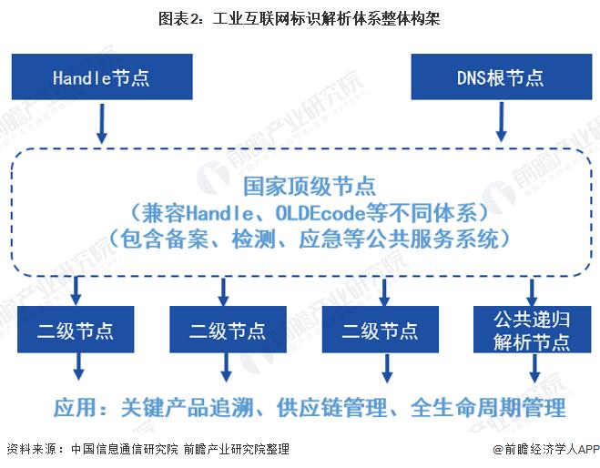 图表2:工业互联网标识解析体系整体构架
