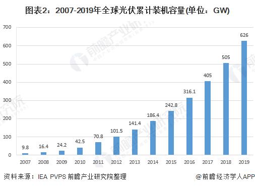 图表2:2007-2019年全球光伏累计装机容量(单位:GW)