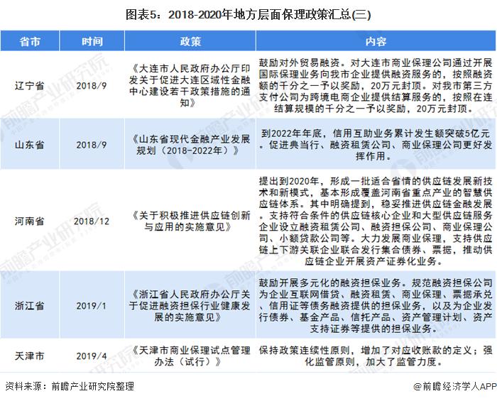 图表5:2018-2020年地方层面保理政策汇总(三)