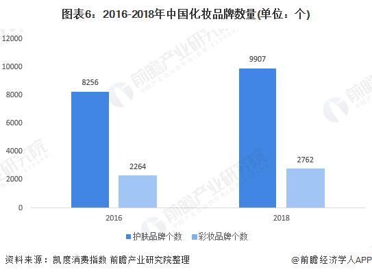 圖表6:2016-2018年中國化妝品牌數量(單位:個)