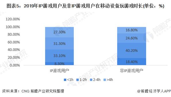 图表5:2019年IP游戏用户及非IP游戏用户在移动设备玩游戏时长(单位:%)