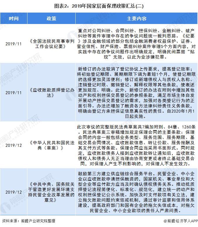 图表2:2019年国家层面保理政策汇总(二)