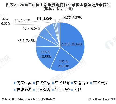 图表2:2019年中国生活服务电商行业融资金额领域分布情况(单位:亿元,%)