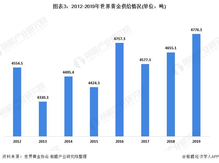 图表3:2012-2019年世界黄金供给情况(单位:吨)