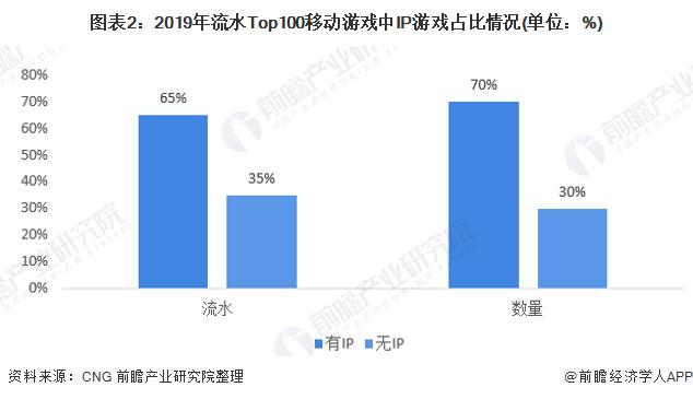 图表2:2019年流水Top100移动游戏中IP游戏占比情况(单位:%)