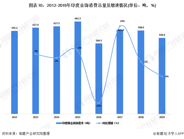 图表10:2012-2019年印度金饰消费总量及增速情况(单位:吨,%)