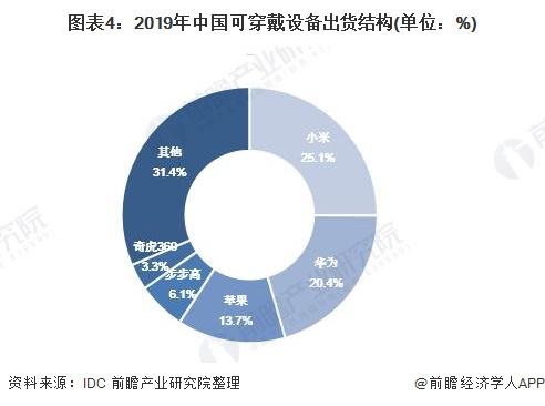 图表4:2019年中国可穿戴设备出货结构(单位:%)