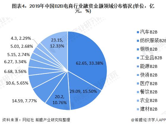 图表4:2019年中国B2B电商行业融资金额领域分布情况(单位:亿元,%)