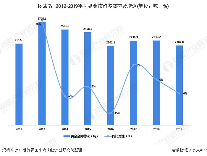 图表7:2012-2019年世界金饰消费需求及增速(单位:吨,%)