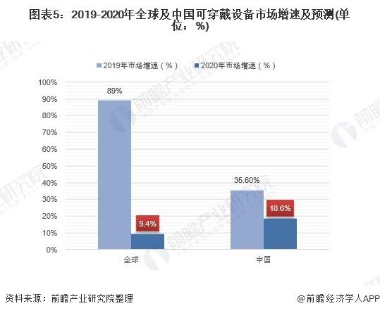 图表5:2019-2020年全球及中国可穿戴设备市场增速及预测(单位:%)