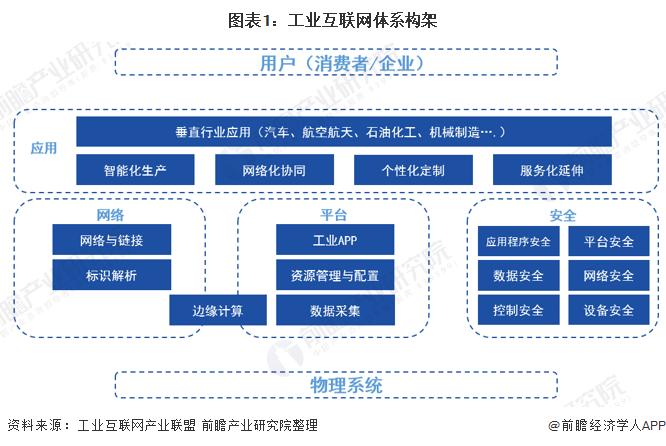 图表1:工业互联网体系构架