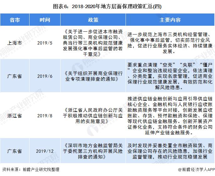 图表6:2018-2020年地方层面保理政策汇总(四)