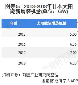 图表5:2013-2018年日本太阳能新增装机量(单位:GW)
