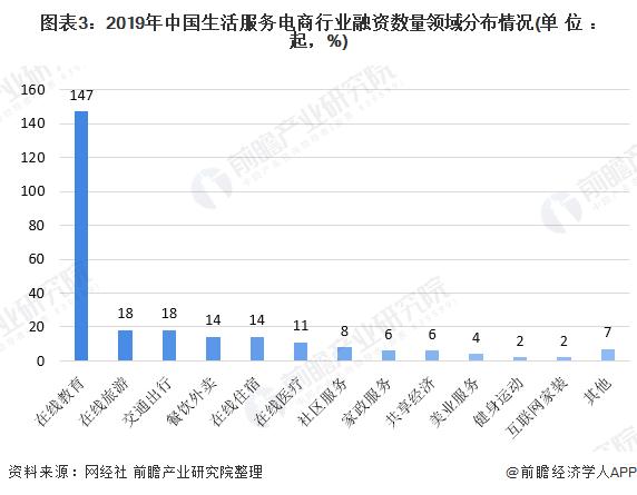 图表3:2019年中国生活服务电商行业融资数量领域分布情况(单位:起,%)