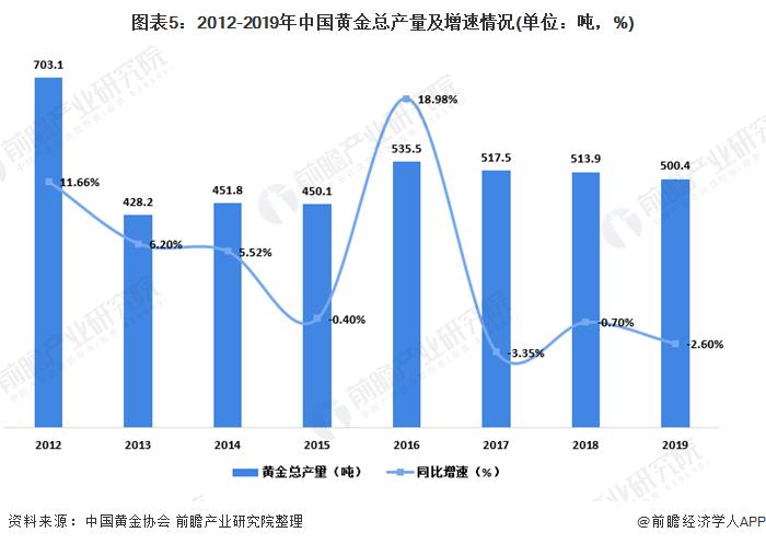 图表5:2012-2019年中国黄金总产量及增速情况(单位:吨,%)