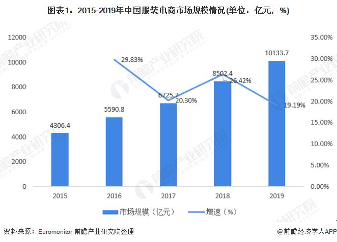 图表1:2015-2019年中国服装电商市场规模情况(单位:亿元,%)
