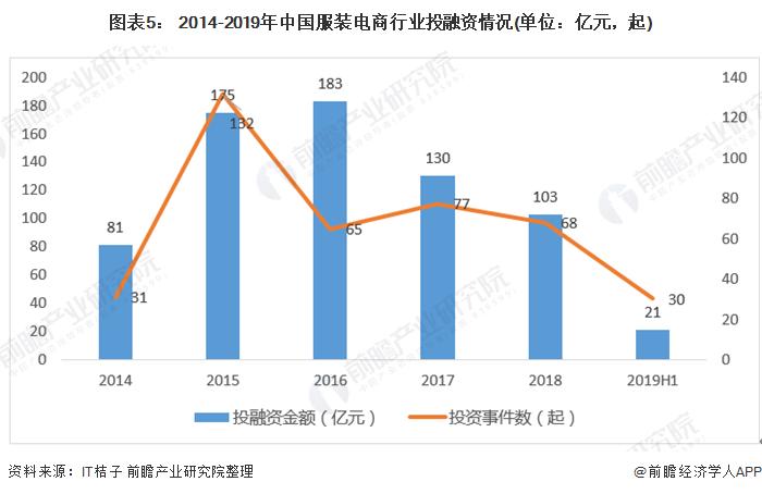 图表5: 2014-2019年中国服装电商行业投融资情况(单位:亿元,起)