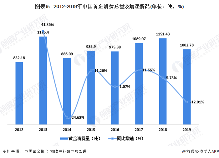 图表9:2012-2019年中国黄金消费总量及增速情况(单位:吨,%)