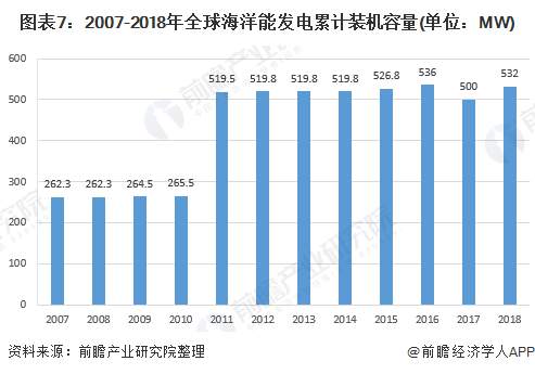 圖表7:2007-2018年全球海洋能發電累計裝機容量(單位:MW)