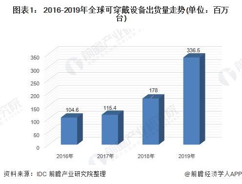 图表1: 2016-2019年全球可穿戴设备出货量走势(单位:百万台)
