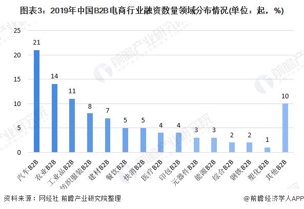 图表3:2019年中国B2B电商行业融资数量领域分布情况(单位:起,%)