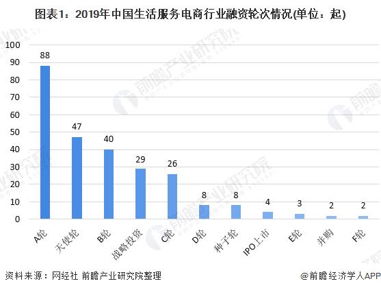 图表1:2019年中国生活服务电商行业融资轮次情况(单位:起)