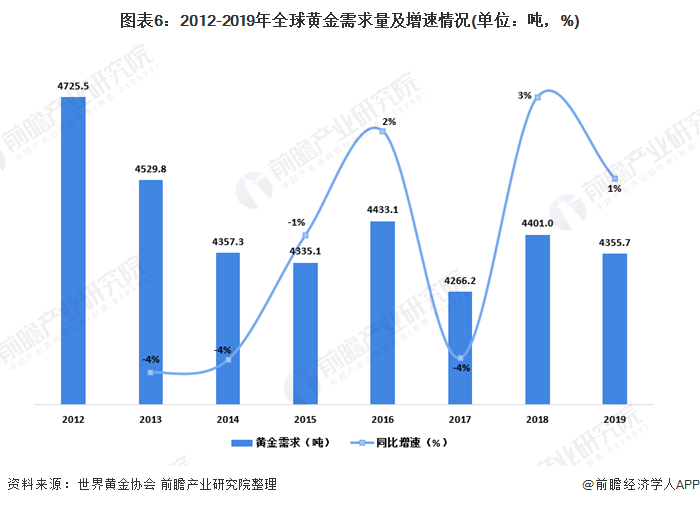 图表6:2012-2019年全球黄金需求量及增速情况(单位:吨,%)