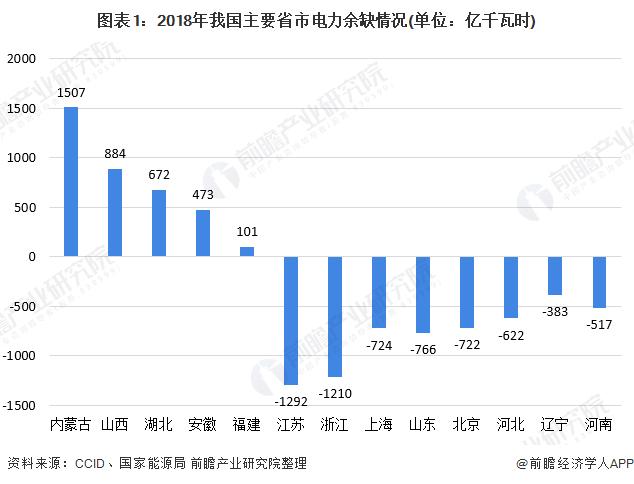 圖表1:2018年我國主要省市電力余缺情況(單位:億千瓦時)