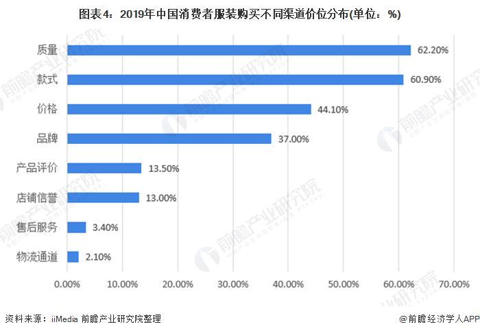 图表4:2019年中国消费者服装购买不同渠道价位分布(单位:%)