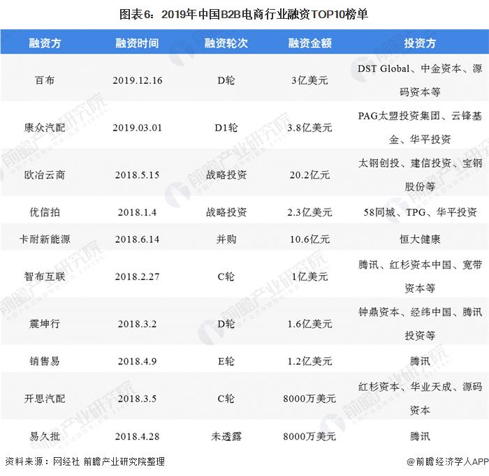 图表6:2019年中国B2B电商行业融资TOP10榜单