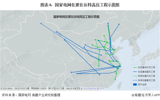 圖表4:國家電網在建在運特高壓工程示意圖