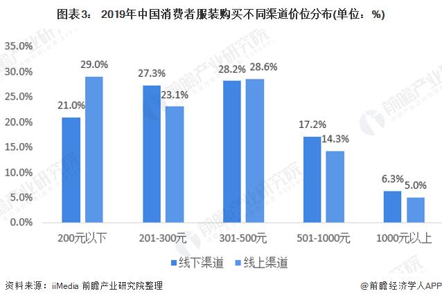 图表3: 2019年中国消费者服装购买不同渠道价位分布(单位:%)