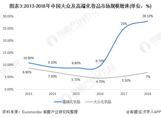 圖表3:2013-2018年中國大眾及高端化妝品市場規模增速(單位:%)