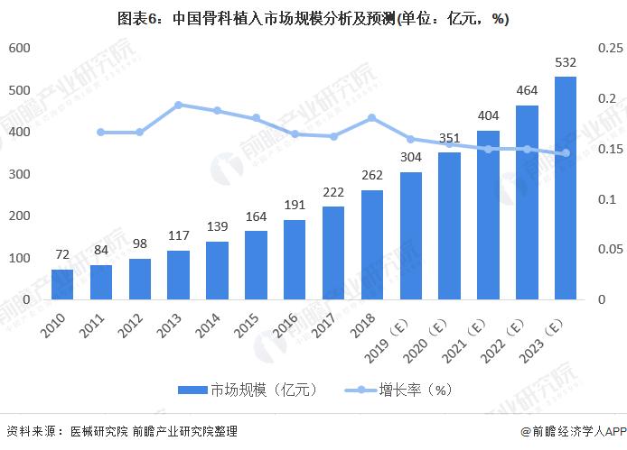 图表6:中国骨科植入市场规模分析及预测(单位:亿元,%)
