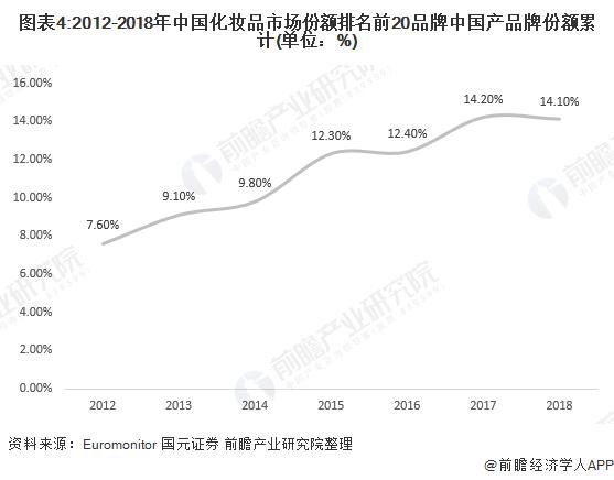 圖表4:2012-2018年中國化妝品市場份額排名前20品牌中國產品牌份額累計(單位:%)