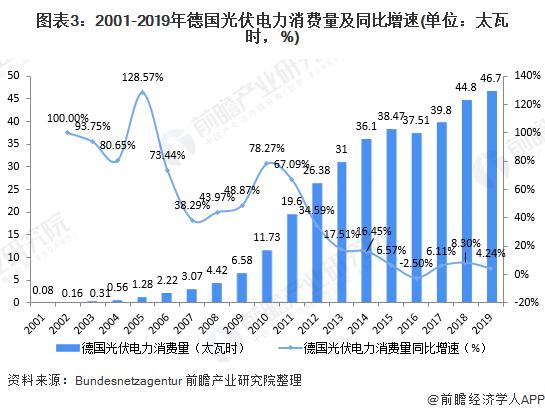 图表3:2001-2019年德国光伏电力消费量及同比增速(单位:太瓦时,%)