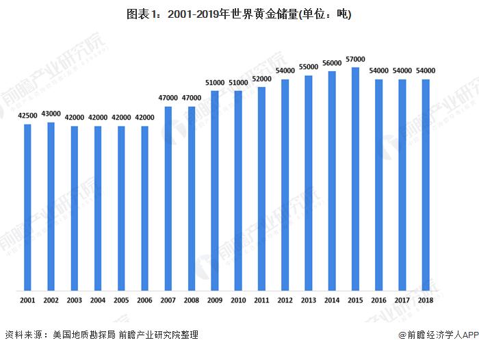 图表1:2001-2019年世界黄金储量(单位:吨)