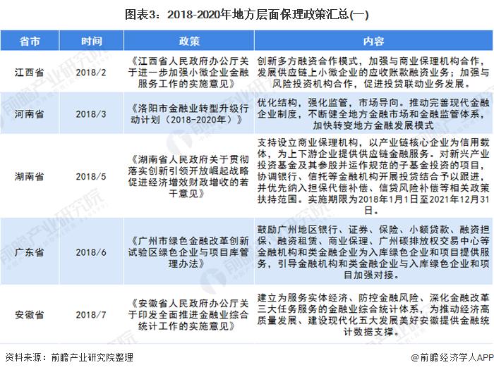 图表3:2018-2020年地方层面保理政策汇总(一)