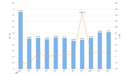 2019年1-12月辽宁省农用氮磷钾<em>化肥</em>产量及增长情况分析