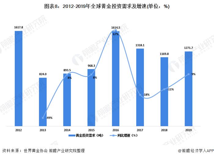图表8:2012-2019年全球黄金投资需求及增速(单位:%)