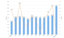 2020年1-2月我国天然及<em>合成橡胶</em>进口量及金额增长情况分析