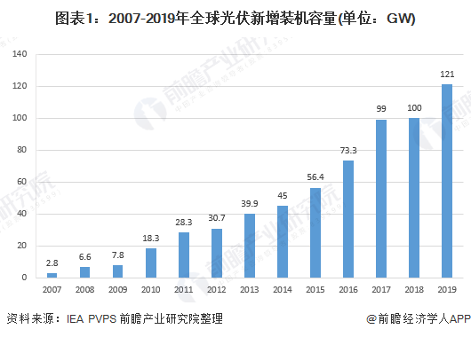 图表1:2007-2019年全球光伏新增装机容量(单位:GW)